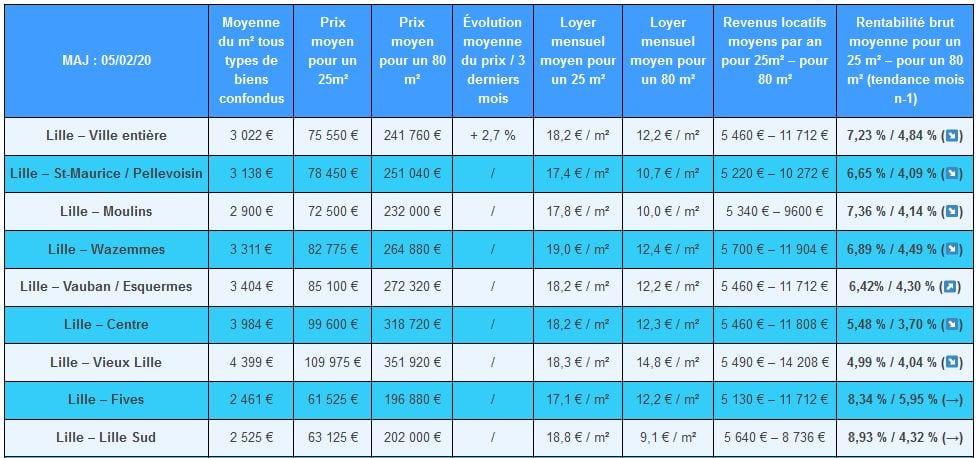 investir à Lille Wazemmes comparatif immobilier