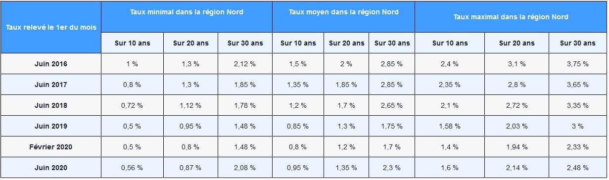 tableau des taux immobilier à lille juin 2020 comparaison