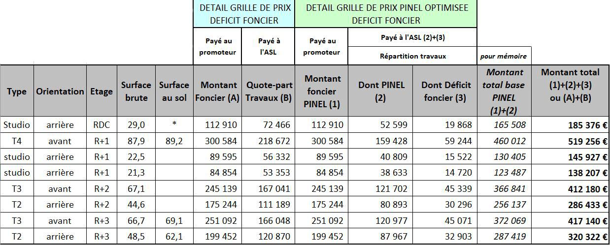 grille de prix T1 T2 loi Pinel Lille