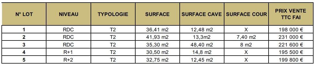 grille de prix T2 loi pinel à lille